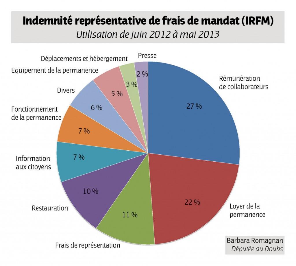 Utilisation de l'IRFM - juin 2012 > mai 2013
