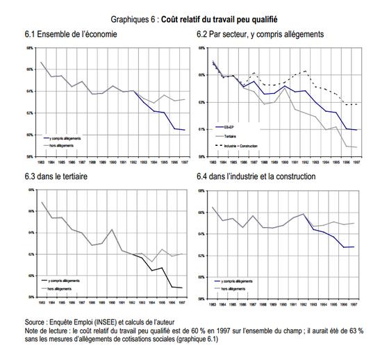 Coût relatif de l'emploi peu qualifié - Source : Dares